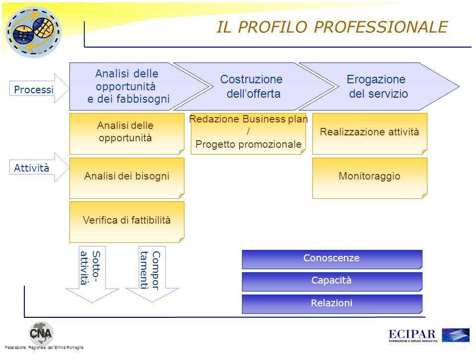 Federazione Regionale dellEmilia Romagna IL PROFILO PROFESSIONALE Costruzione dellofferta Erogazione del servizio Analisi delle opportunità e dei fabb