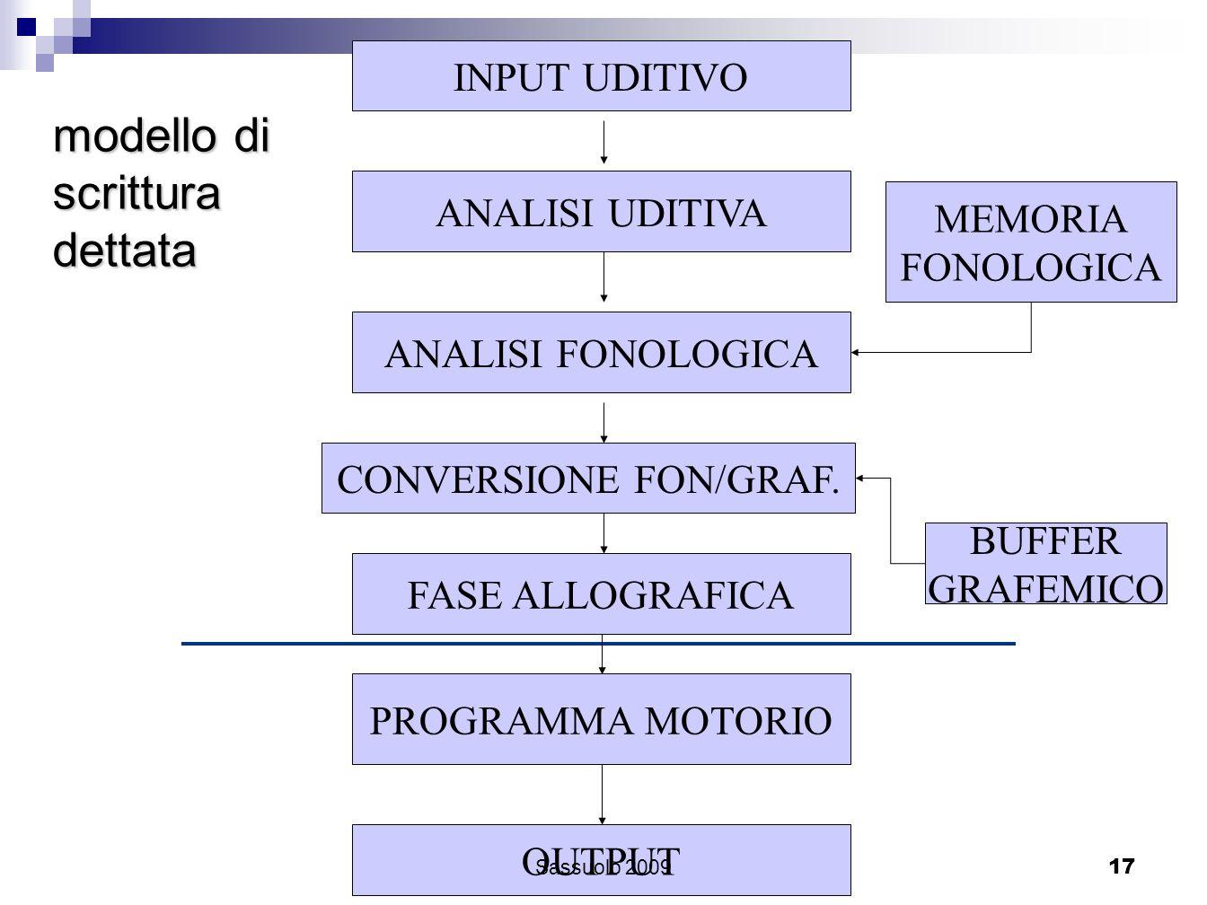 17 INPUT UDITIVO ANALISI UDITIVA ANALISI FONOLOGICA MEMORIA FONOLOGICA FASE ALLOGRAFICA BUFFER GRAFEMICO PROGRAMMA MOTORIO OUTPUT modello di scrittura