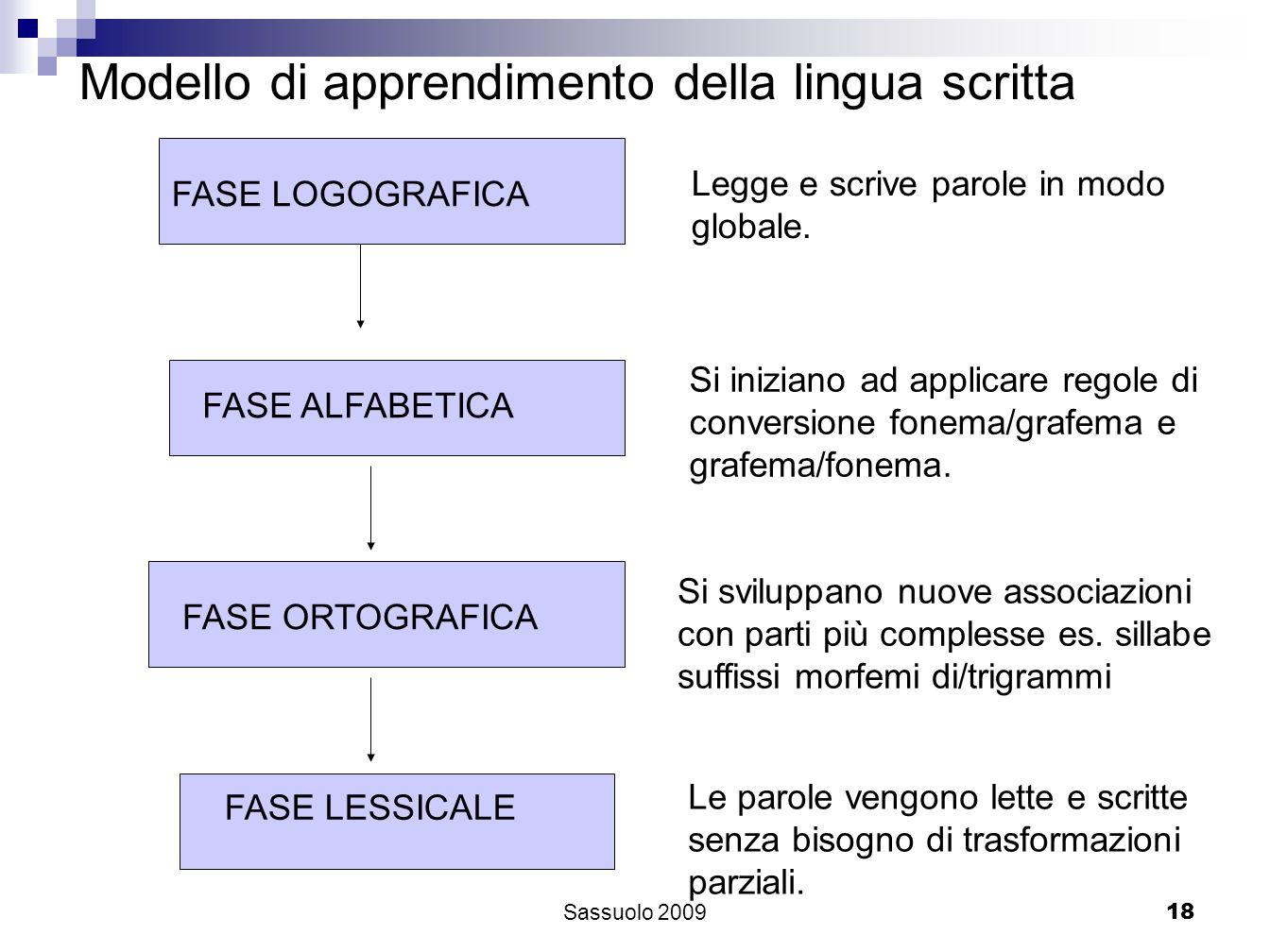 18 FASE LOGOGRAFICA FASE ALFABETICA FASE ORTOGRAFICA FASE LESSICALE Modello di apprendimento della lingua scritta Legge e scrive parole in modo global