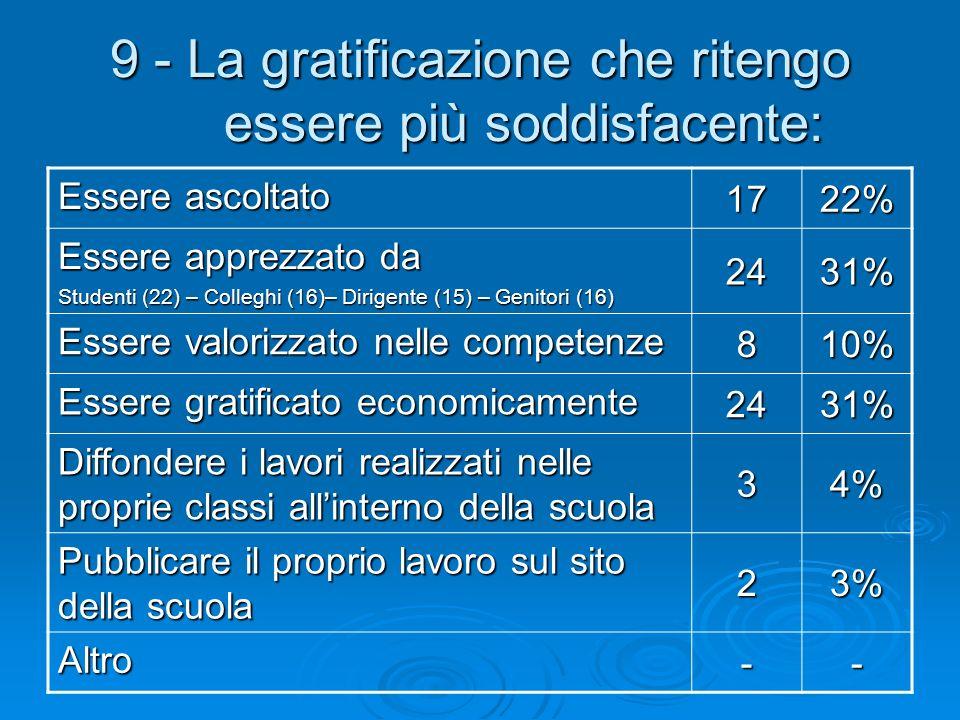 9 - La gratificazione che ritengo essere più soddisfacente: Essere ascoltato 1722% Essere apprezzato da Studenti (22) – Colleghi (16)– Dirigente (15)