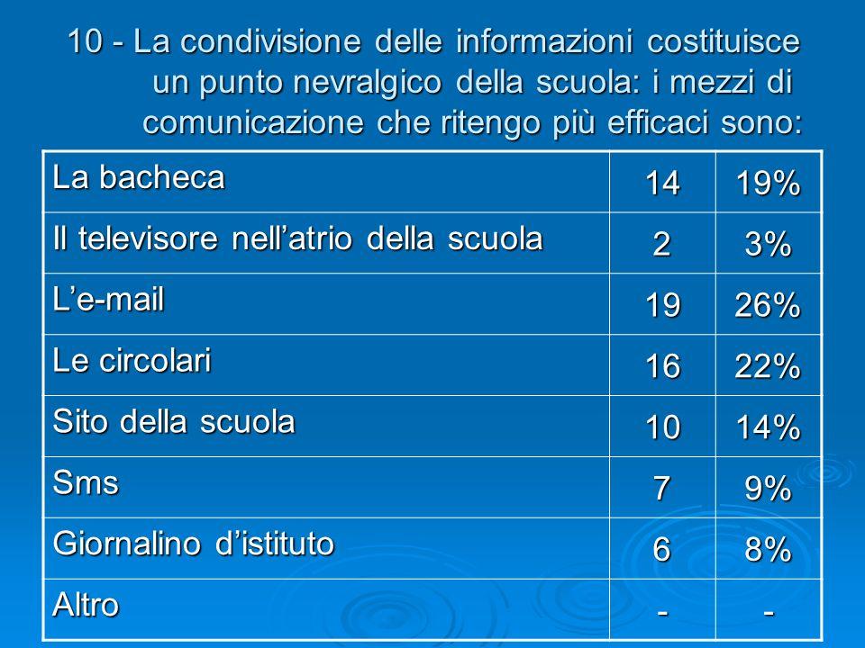 10 - La condivisione delle informazioni costituisce un punto nevralgico della scuola: i mezzi di comunicazione che ritengo più efficaci sono: La bache