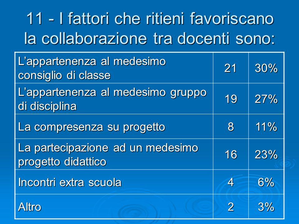 11 - I fattori che ritieni favoriscano la collaborazione tra docenti sono: Lappartenenza al medesimo consiglio di classe 2130% Lappartenenza al medesi