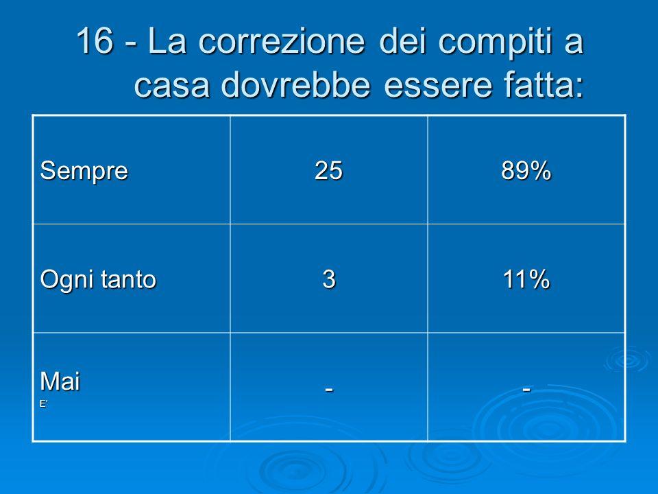 16 - La correzione dei compiti a casa dovrebbe essere fatta: Sempre2589% Ogni tanto 311% MaiE--
