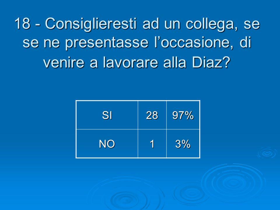 18 - Consiglieresti ad un collega, se se ne presentasse loccasione, di venire a lavorare alla Diaz? SI2897% NO13%