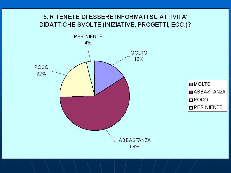 5.RITENETE DI ESSERE INFORMATI SU ATTIVITA DIDATTICHE SVOLTE (INIZIATIVE, PROGETTI, ECC.).