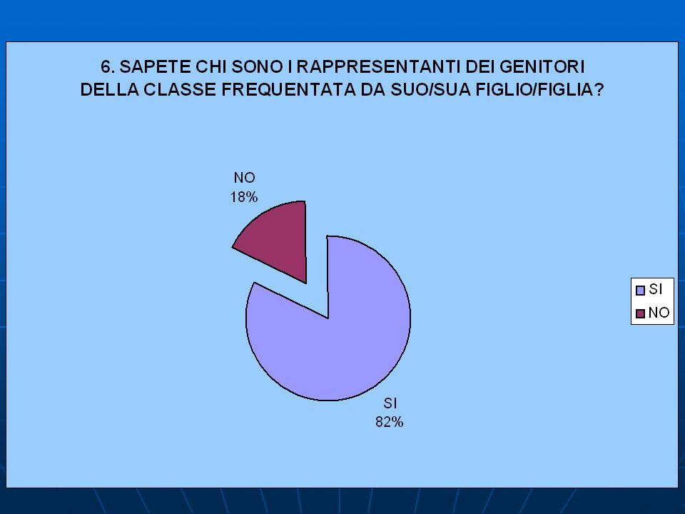 6.SAPETE CHI SONO I RAPPRESENTANTI DEI GENITORI DELLA CLASSE FREQUENTATA DA SUO/SUA FIGLIO/FIGLIA.