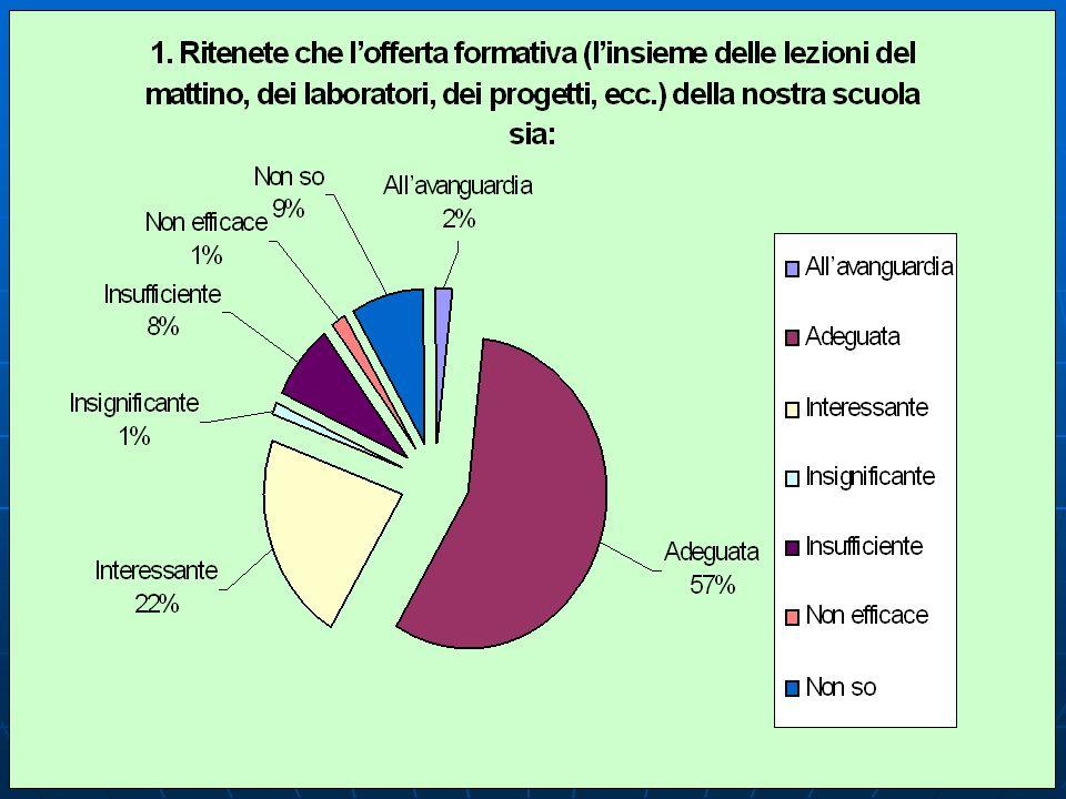 1 - Ritenete che lofferta formativa (linsieme delle lezioni del mattino, dei laboratori, dei progetti, ecc.) della nostra scuola sia: CENTRALESUCCURSALE GOLFO ARANCI TOTALI ALLAVANGUARDIA22%22%--42% ADEGUATA42 46 % 63 66 % 12 60 % 117 57 % INTERESSANTE23 26 % 19 20 % 4 46 22 % INSUFFICIENTE9 10 % 66%2 178% NON EFFICACE 11%22%--31% INSIGNIFICANTE--22%--21% NON SO 14 15 % 22%2 10 % 189% TOTALI91 100 % 96 20 207