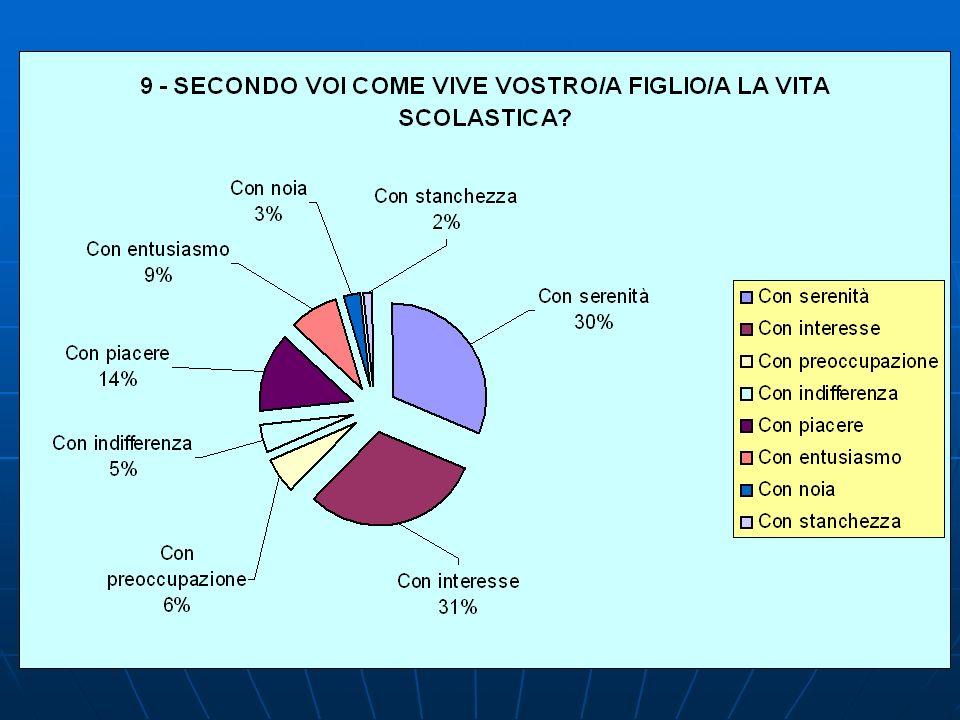 9 – SECONDO VOI COME VIVE VOSTRO/A FIGLIO/A LA VITA SCOLASTICA.
