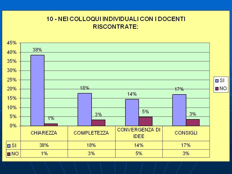 10 – NEI COLLOQUI INDIVIDUALI CON I DOCENTI RISCONTRATE: CENTRALESUCCURSALE GOLFO ARANCI TOTALI CHIAREZZA SI7037%7540%2037%16538% NO11%32%12%51% COMPLETEZZA SI3016%3619%1019%7618% NO84%42%24%143% CONVERGENZA DI IDEE SI3016%2815%47%6214% NO84%84%59%215% CONSIGLI SI3720%2614%1019%7317% NO53%84%24%153% TOTALI189 100 % 188 54 431
