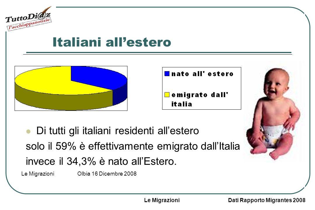 Le Migrazioni Dati Rapporto Migrantes 2008 Le Migrazioni Olbia 16 Dicembre 2008 Italiani allestero Di tutti gli italiani residenti allestero solo il 59% è effettivamente emigrato dallItalia invece il 34,3% è nato allEstero.