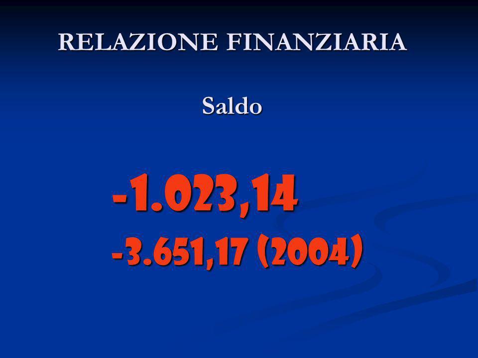 RELAZIONE FINANZIARIA Saldo -1.023,14 -3.651,17 (2004)
