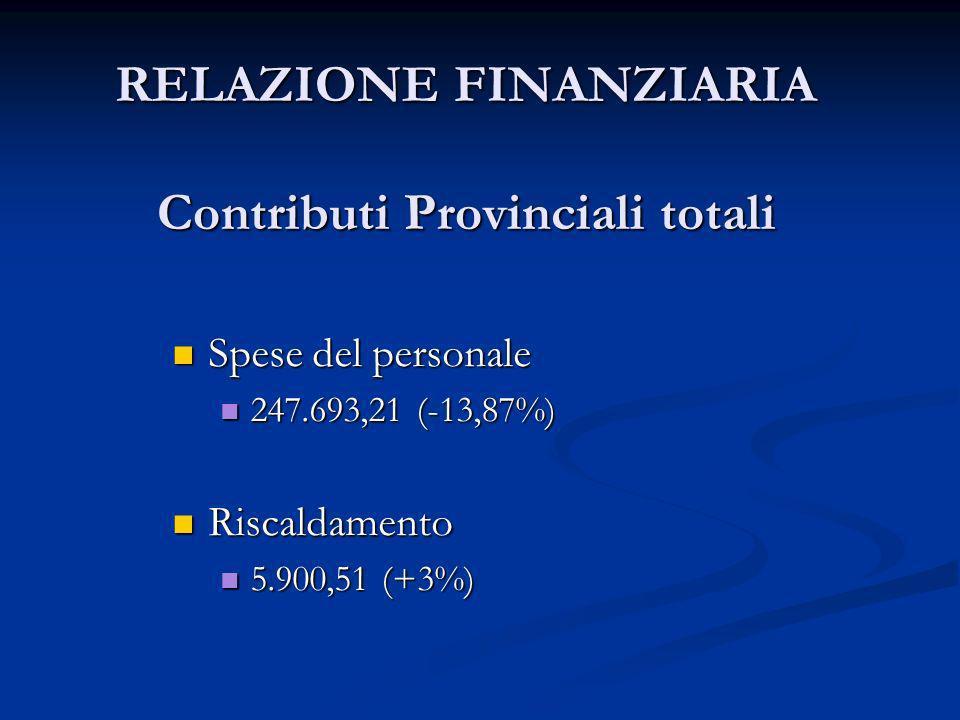 RELAZIONE FINANZIARIA Contributi Provinciali totali Spese del personale Spese del personale 247.693,21 (-13,87%) 247.693,21 (-13,87%) Riscaldamento Ri