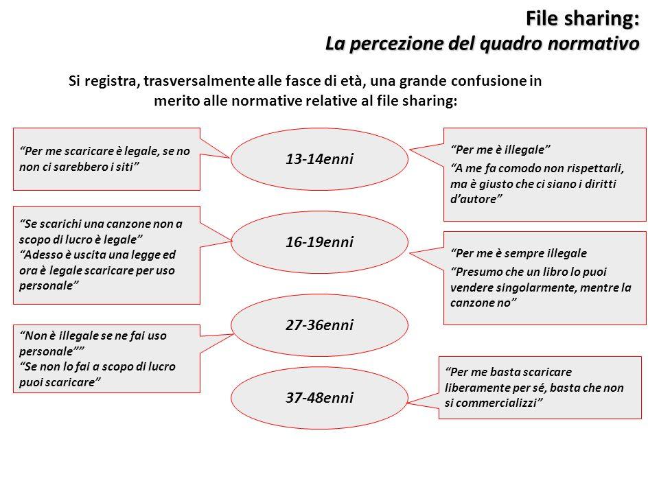 File sharing: La percezione del quadro normativo 13-14enni 16-19enni 27-36enni 37-48enni Si registra, trasversalmente alle fasce di età, una grande co