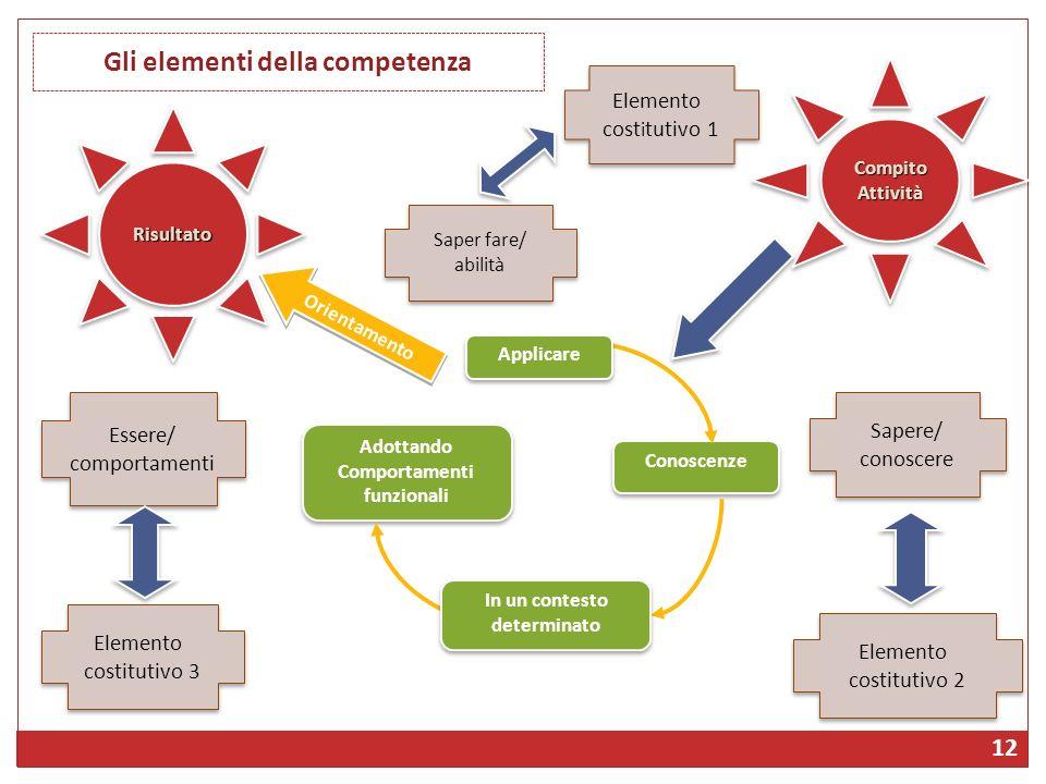RisultatoRisultato Compito Attività Adottando Comportamenti funzionali Saper fare/ abilità Orientamento Elemento costitutivo 3 Conoscenze Essere/ comp