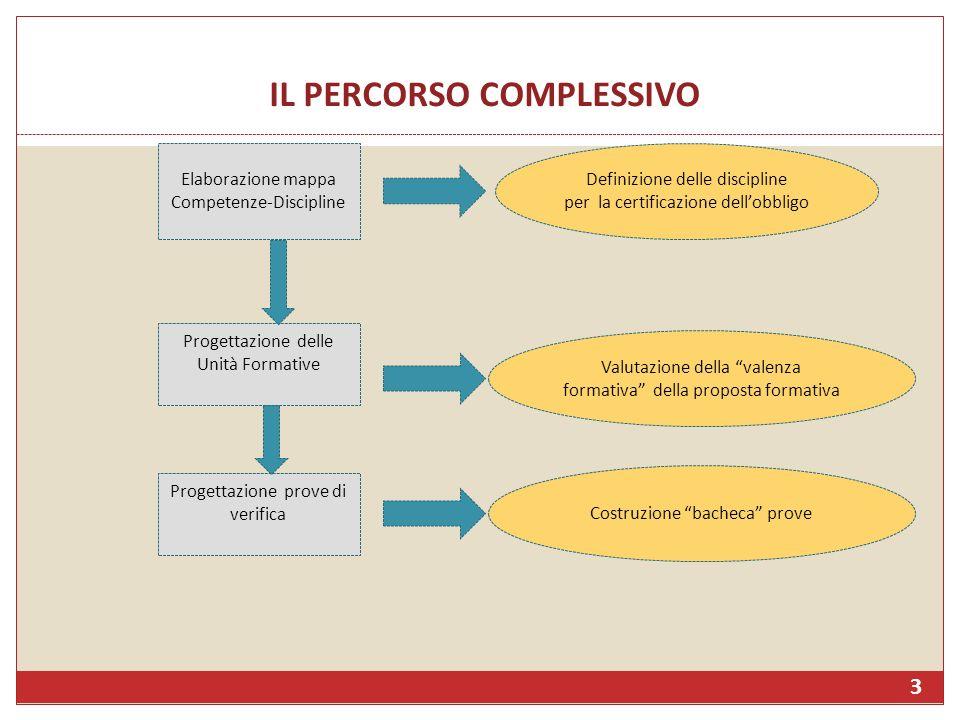 IL PERCORSO COMPLESSIVO 3 Elaborazione mappa Competenze-Discipline Definizione delle discipline per la certificazione dellobbligo Progettazione delle
