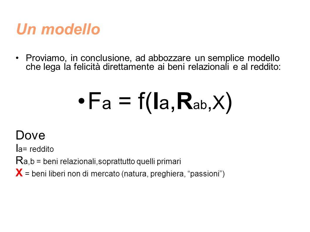 Un modello Proviamo, in conclusione, ad abbozzare un semplice modello che lega la felicità direttamente ai beni relazionali e al reddito: F a = f(I a,R ab,X ) Dove I a= reddito R a,b = beni relazionali,soprattutto quelli primari X = beni liberi non di mercato (natura, preghiera, passioni)