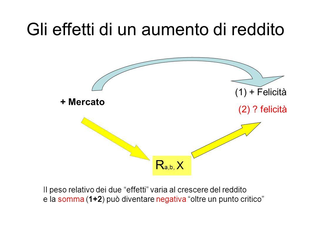 Gli effetti di un aumento di reddito + Mercato (1) + Felicità R a,b, X (2) .