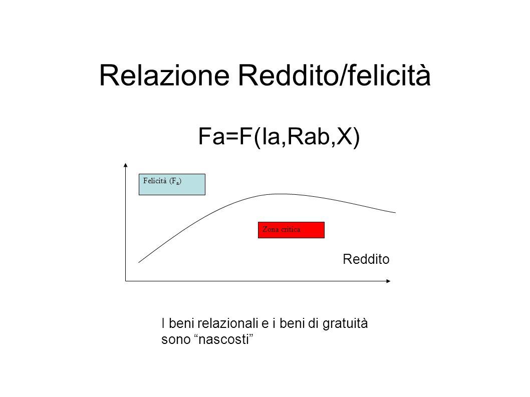 Relazione Reddito/felicità Fa=F(Ia,Rab,X) Reddito Felicità (F a ) Zona critica I beni relazionali e i beni di gratuità sono nascosti