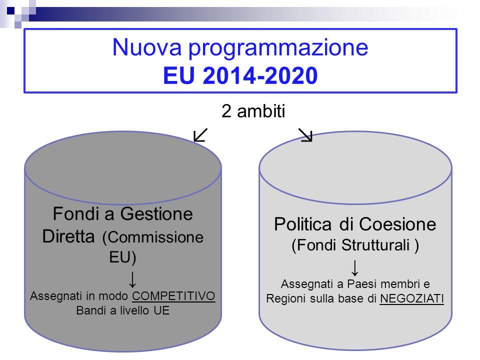 Nuova programmazione EU 2014-2020 Politica di Coesione (Fondi Strutturali ) FESR Fondo europeo sviluppo regionale Priorità a cui deve essere destinato 80% risorse: 1.Rafforzare la ricerca, lo sviluppo tecnologico e l innovazione 3.Promuovere la competitività delle PMI, il settore agricolo e il settore pesca/acquacoltura 4.Sostenere una transizione verso un economia a basse emissioni di carbonio
