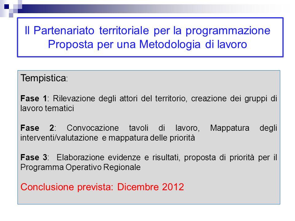 Tempistica : Fase 1: Rilevazione degli attori del territorio, creazione dei gruppi di lavoro tematici Fase 2: Convocazione tavoli di lavoro, Mappatura