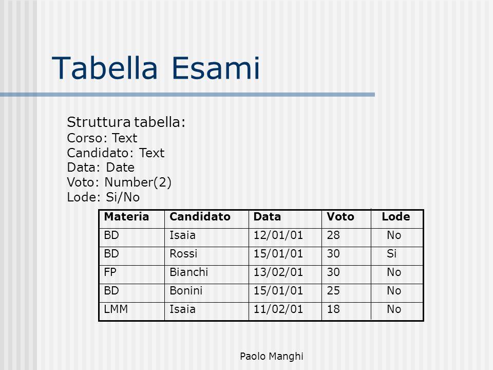 Paolo Manghi Tabella Esami Struttura tabella: Corso: Text Candidato: Text Data: Date Voto: Number(2) Lode: Si/No 30 No13/02/01BianchiFP 18 No11/02/01I