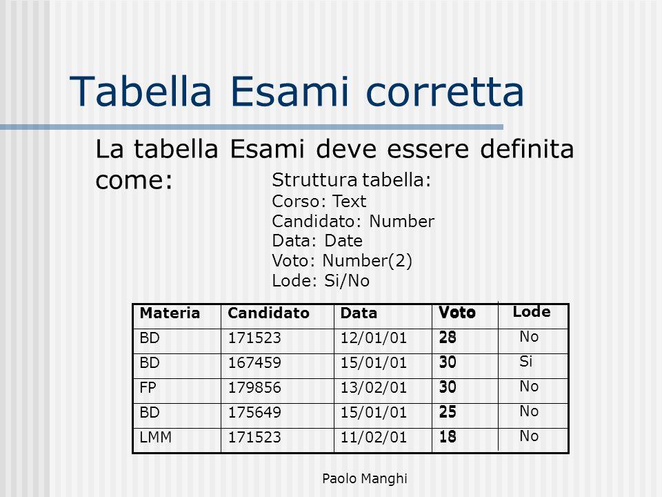 Paolo Manghi Tabella Esami corretta Struttura tabella: Corso: Text Candidato: Number Data: Date Voto: Number(2) Lode: Si/No La tabella Esami deve esse