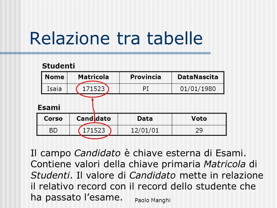 Paolo Manghi Relazione tra tabelle NomeMatricolaProvinciaDataNascita Isaia171523PI01/01/1980 CorsoCandidatoDataVoto BD17152312/01/0129 Studenti Esami