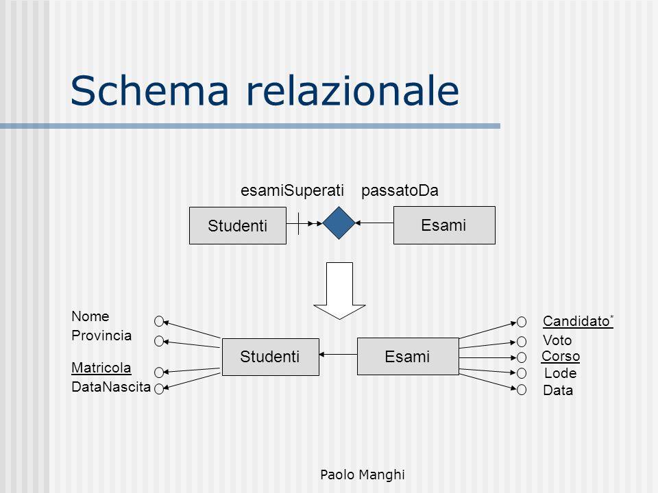 Paolo Manghi Schema relazionale Esami Studenti Data Voto Candidato * Lode Corso DataNascita Provincia Nome Matricola Esami esamiSuperatipassatoDa Stud