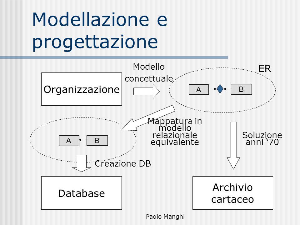 Paolo Manghi Modellazione e progettazione Organizzazione A BB A Database Archivio cartaceo ER Modello concettuale Mappatura in modello relazionale equ