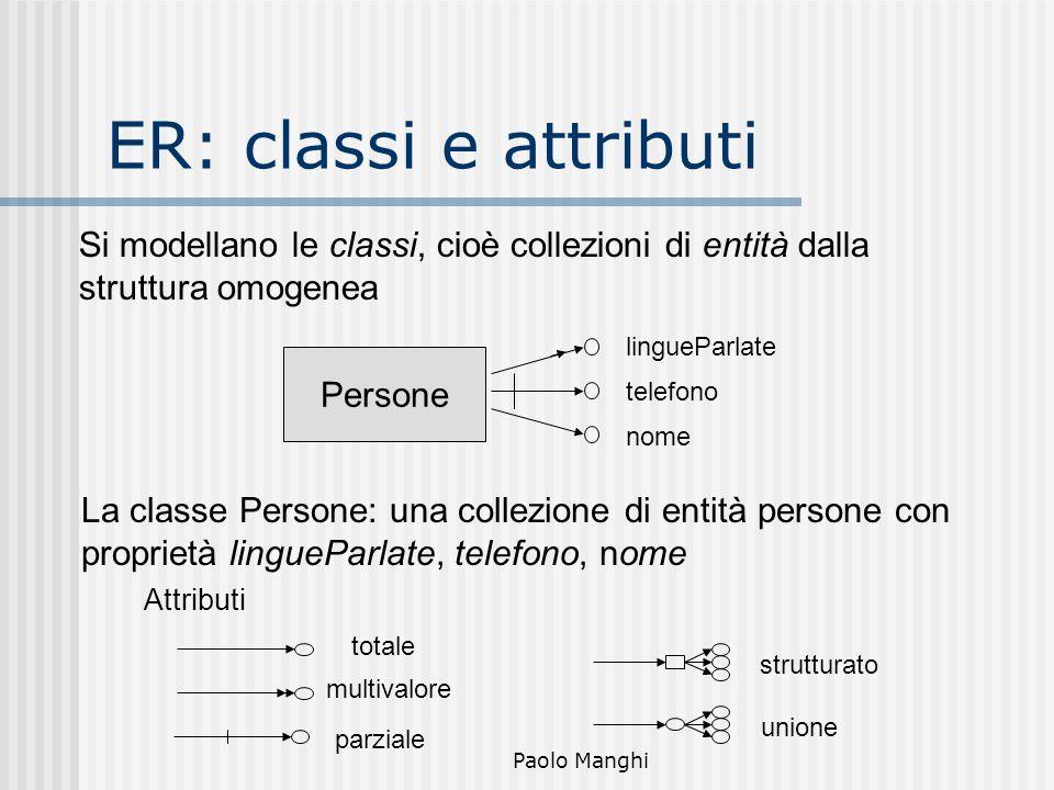 Paolo Manghi ER: classi e attributi nome telefono lingueParlate multivalore totale parziale unione strutturato Attributi Persone Si modellano le class