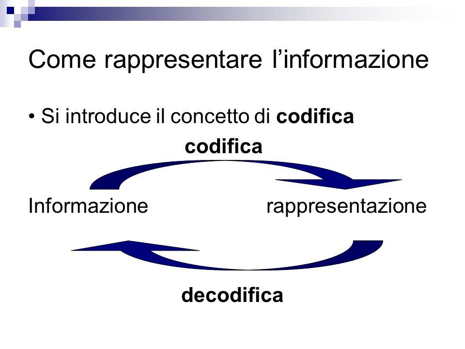 Come rappresentare linformazione Si introduce il concetto di codifica codifica Informazione rappresentazione decodifica