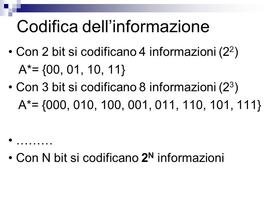 Codifica dellinformazione Con 2 bit si codificano 4 informazioni (2 2 ) A*= {00, 01, 10, 11} Con 3 bit si codificano 8 informazioni (2 3 ) A*= {000, 0