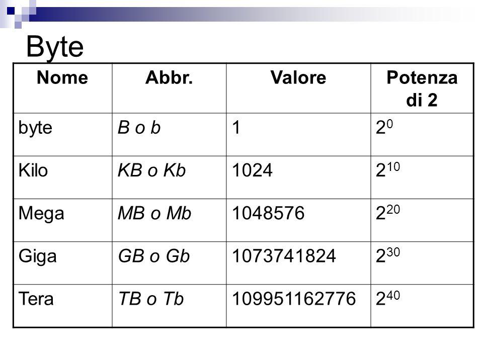 Byte NomeAbbr.ValorePotenza di 2 byteB o b12020 KiloKB o Kb10242 10 MegaMB o Mb10485762 20 GigaGB o Gb10737418242 30 TeraTB o Tb1099511627762 40