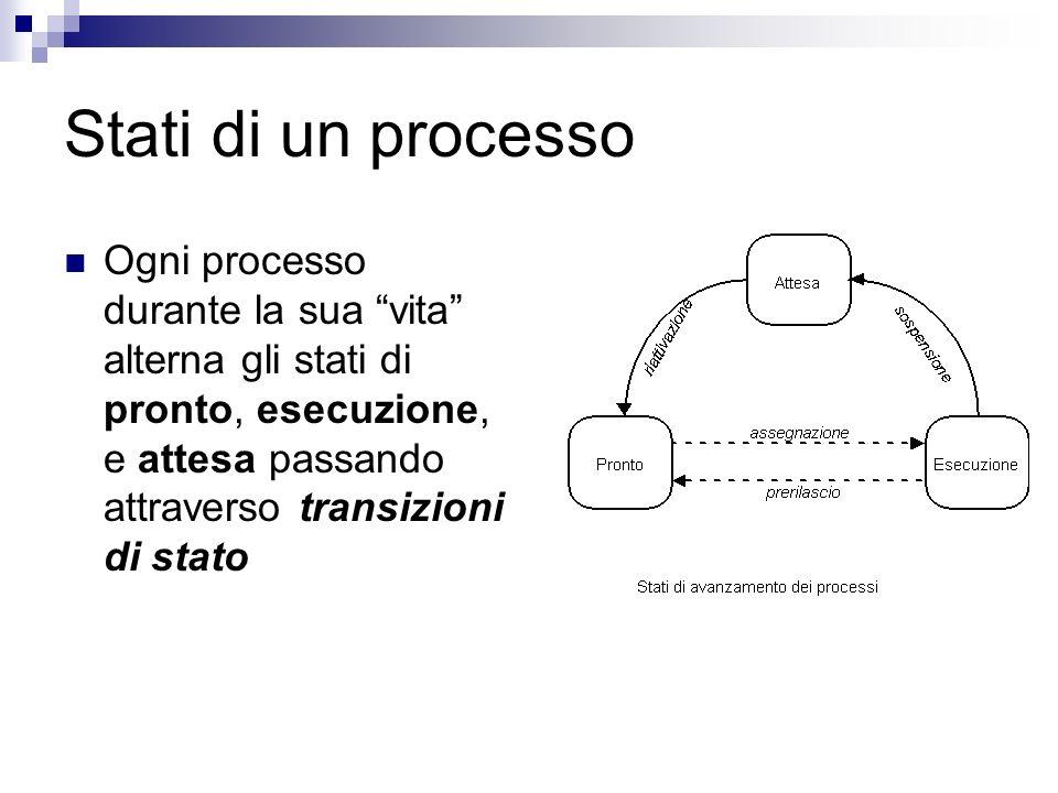 Stati di un processo Ogni processo durante la sua vita alterna gli stati di pronto, esecuzione, e attesa passando attraverso transizioni di stato
