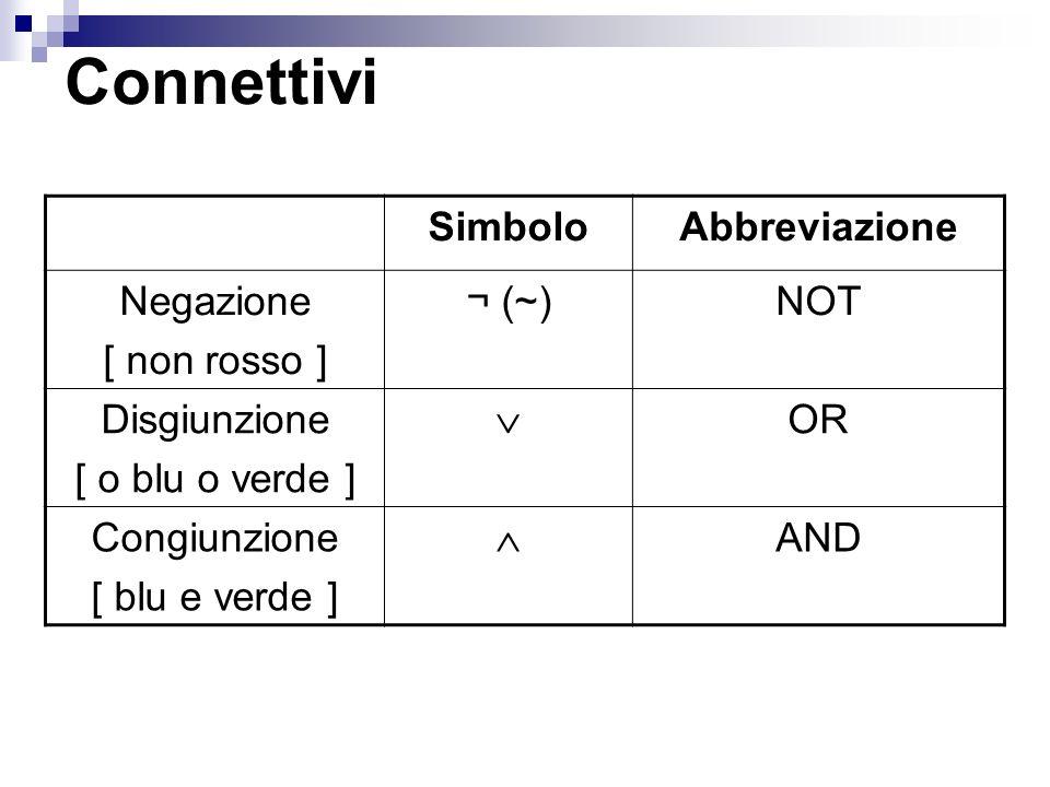 Connettivi SimboloAbbreviazione Negazione [ non rosso ] ¬ (~)NOT Disgiunzione [ o blu o verde ] OR Congiunzione [ blu e verde ] AND