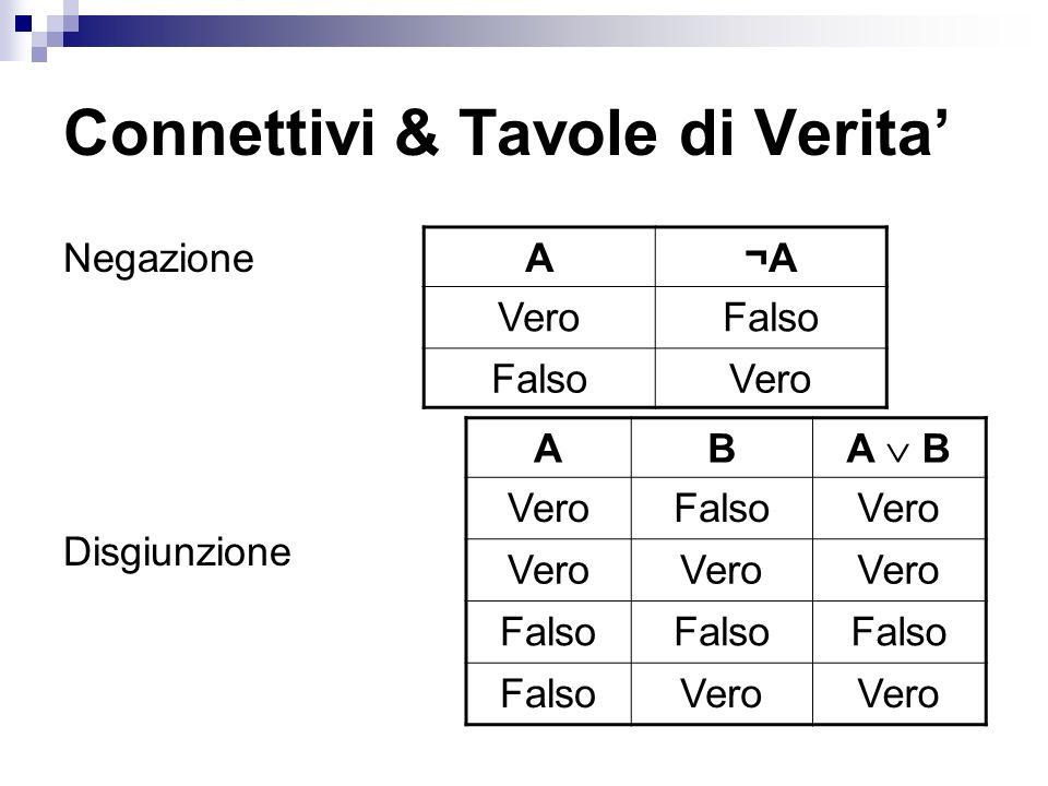Connettivi & Tavole di Verita Negazione Disgiunzione A¬A VeroFalso Vero AB A B VeroFalsoVero Falso Vero