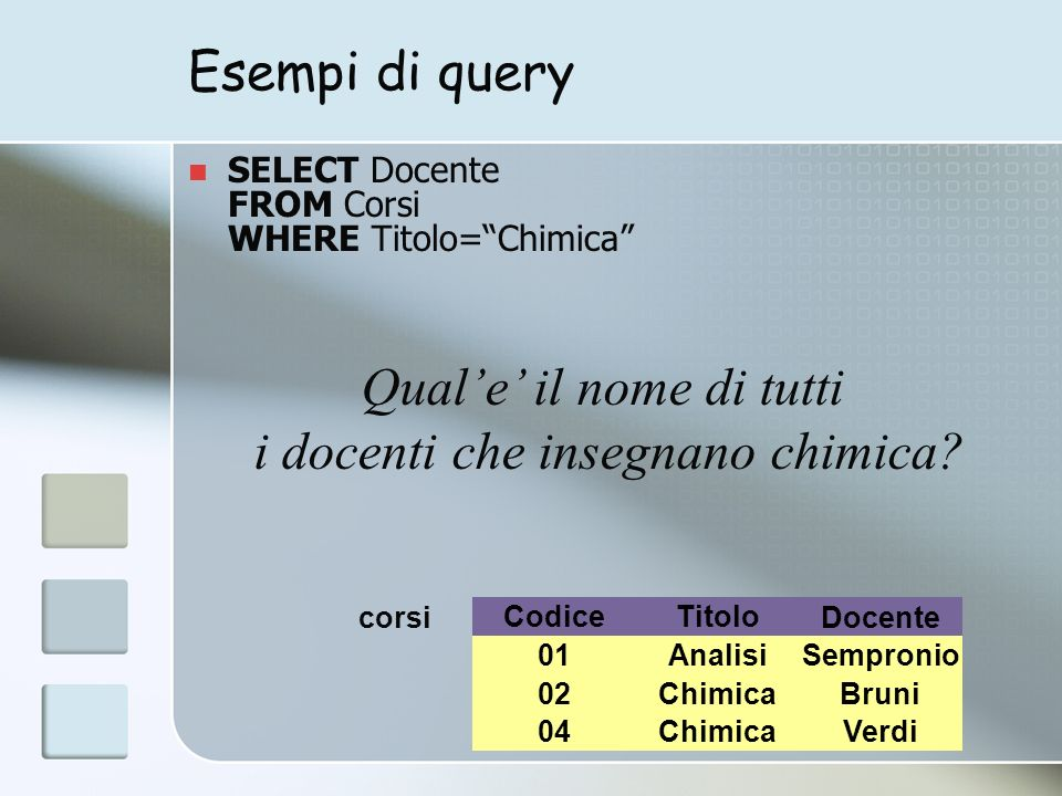 Esempi di query SELECT Docente FROM Corsi WHERE Titolo=Chimica Docente 01AnalisiSempronio Bruni CodiceTitolo 02Chimica 04Chimica Verdi corsi Quale il