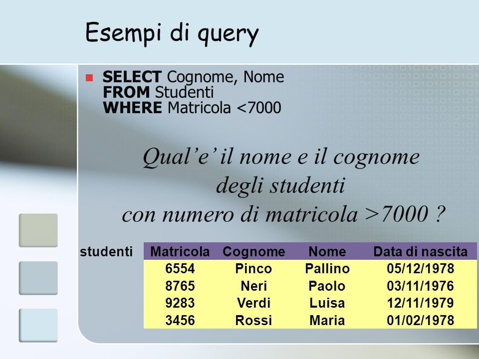 Esempi di query SELECT Cognome, Nome FROM Studenti WHERE Matricola <7000 MatricolaCognomeNomeData di nascita 6554PincoPallino05/12/1978 3456RossiMaria01/02/1978 8765NeriPaolo03/11/1976 9283VerdiLuisa12/11/1979 studenti Quale il nome e il cognome degli studenti con numero di matricola >7000
