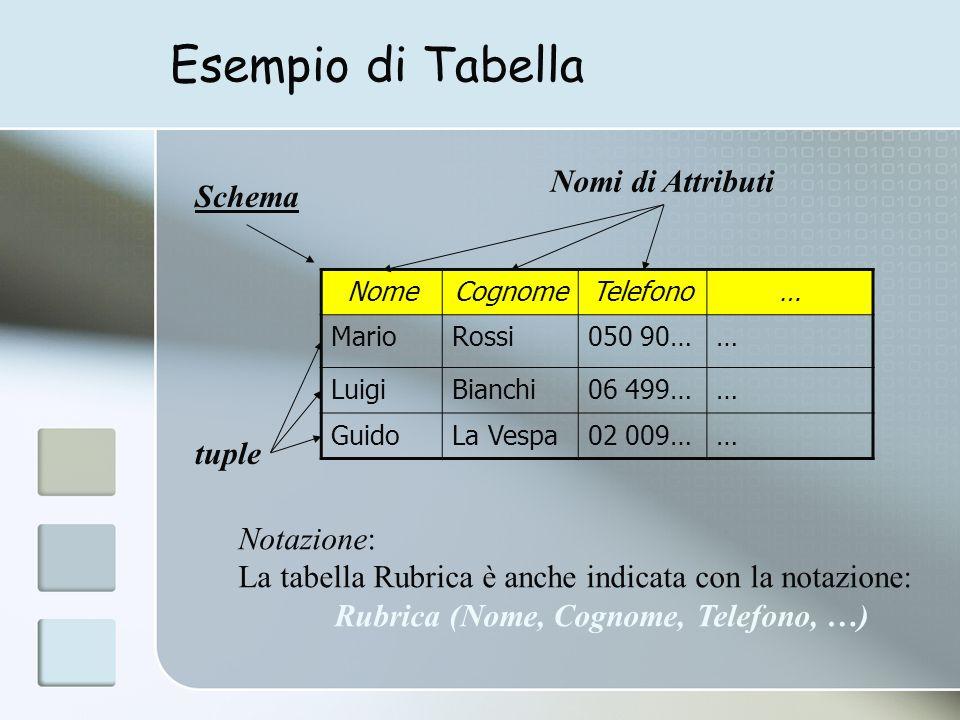 Esempio di Tabella NomeCognomeTelefono… MarioRossi050 90…… LuigiBianchi06 499…… GuidoLa Vespa02 009…… Nomi di Attributi Schema tuple Notazione: La tabella Rubrica è anche indicata con la notazione: Rubrica (Nome, Cognome, Telefono, …)