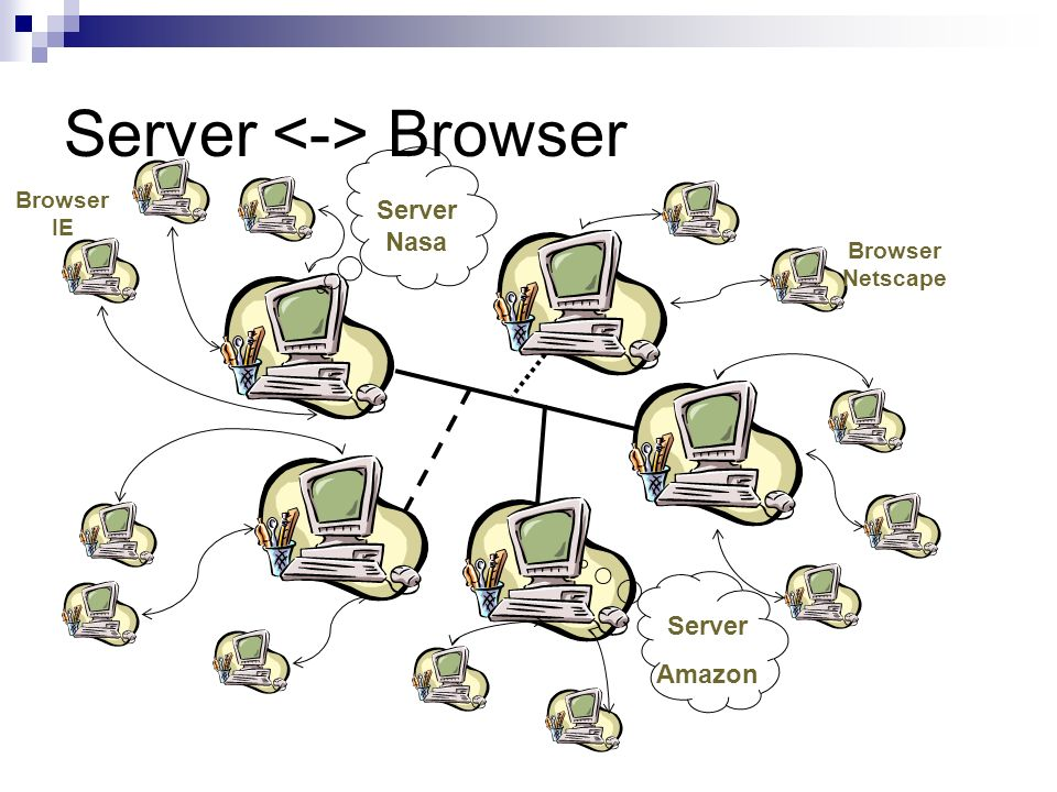 Server Browser Browser IE Browser Netscape Server Nasa Server Amazon