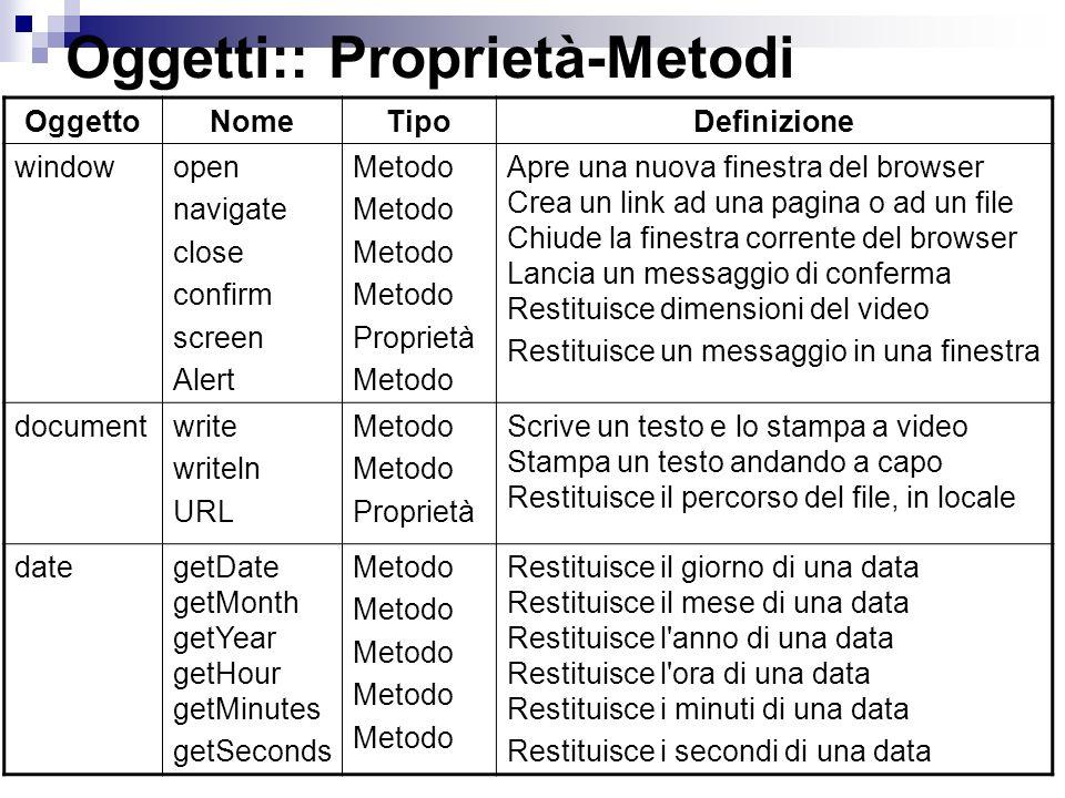 Oggetti:: Proprietà-Metodi OggettoNomeTipoDefinizione windowopen navigate close confirm screen Alert Metodo Proprietà Metodo Apre una nuova finestra d