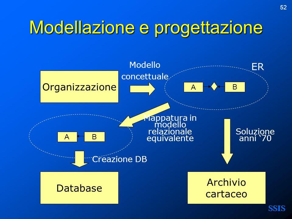 52 Modellazione e progettazione Organizzazione A BB A Database Archivio cartaceo ER Modello concettuale Mappatura in modello relazionale equivalente C