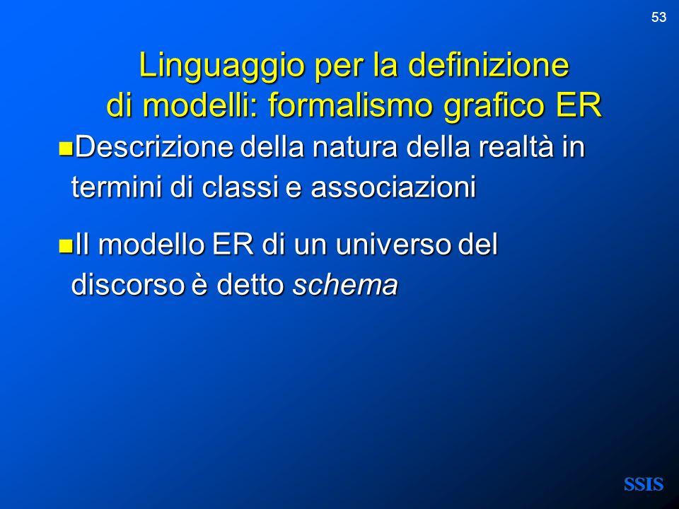 53 Linguaggio per la definizione di modelli: formalismo grafico ER Descrizione della natura della realtà in termini di classi e associazioni Descrizio