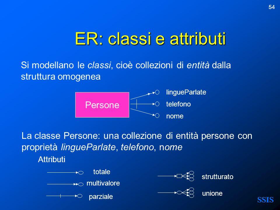54 ER: classi e attributi nome telefono lingueParlate multivalore totale parziale unione strutturato Attributi Persone Si modellano le classi, cioè co