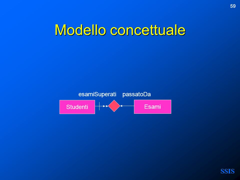 59 Modello concettuale Esami esamiSuperatipassatoDa Studenti