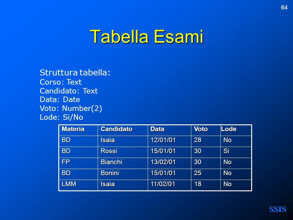 64 Tabella Esami Struttura tabella: Corso: Text Candidato: Text Data: Date Voto: Number(2) Lode: Si/No 30 No 13/02/01BianchiFP 18 No 11/02/01IsaiaLMM