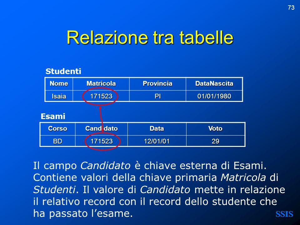 73 Relazione tra tabelle NomeMatricolaProvinciaDataNascita Isaia171523PI01/01/1980 CorsoCandidatoDataVotoBD17152312/01/0129 Studenti Esami Il campo Ca