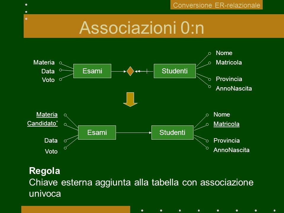 Associazioni 0:n StudentiEsami Studenti Regola Chiave esterna aggiunta alla tabella con associazione univoca Conversione ER-relazionale Materia Data V