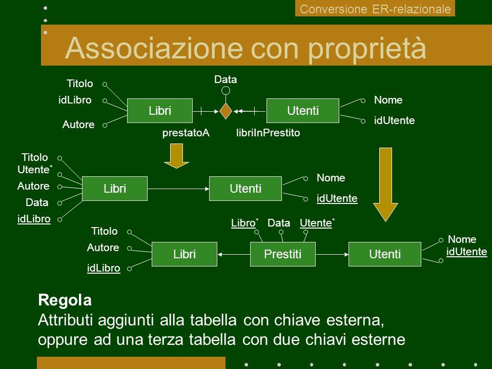 Associazione con proprietà UtentiLibri Utenti Data Conversione ER-relazionale Regola Attributi aggiunti alla tabella con chiave esterna, oppure ad una