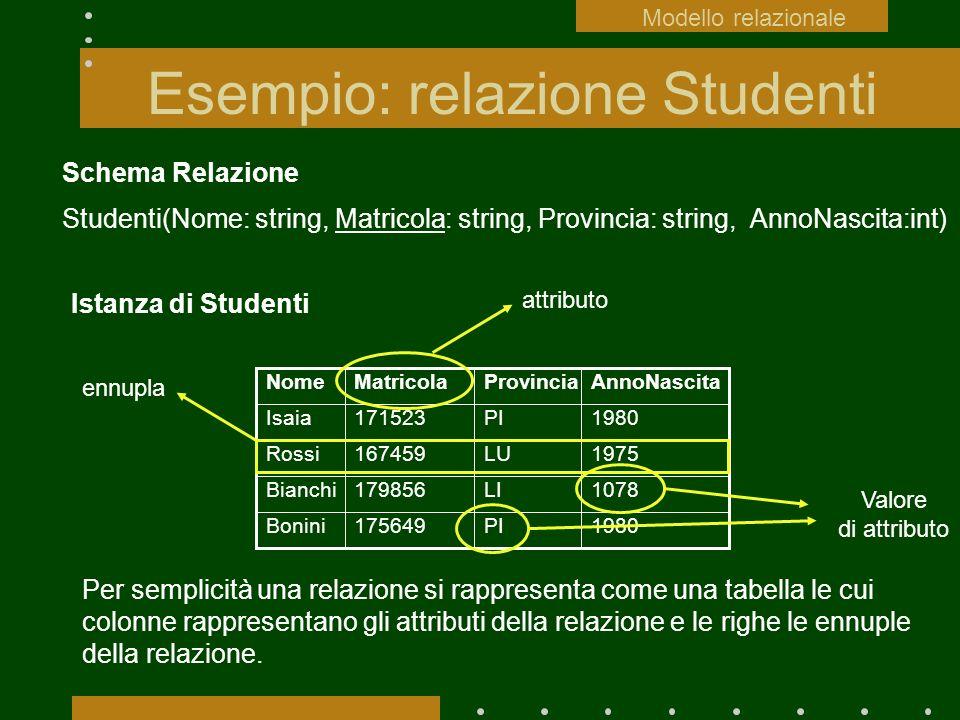 Esempio: relazione Studenti Schema Relazione Studenti(Nome: string, Matricola: string, Provincia: string, AnnoNascita:int) Istanza di Studenti 1980PI1